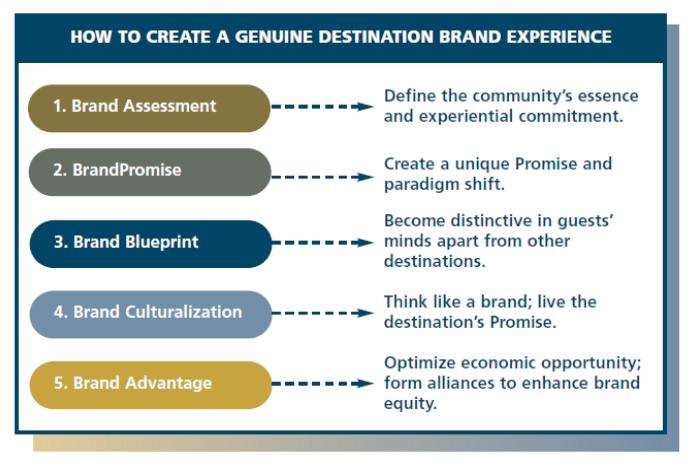 Brand Methodology
