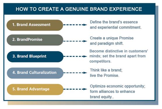 Brandscience brand strategy destination brandscience malvernweather Gallery
