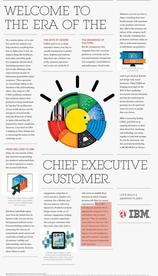 IBM CMO